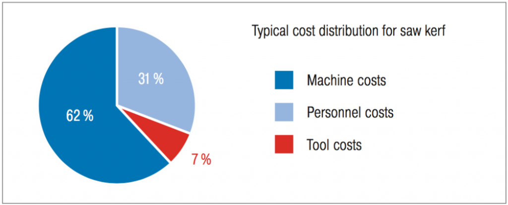 Bandsawing cost distribution